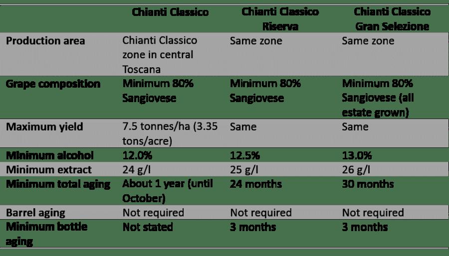 Chart comparing the styles of Chianti Classico
